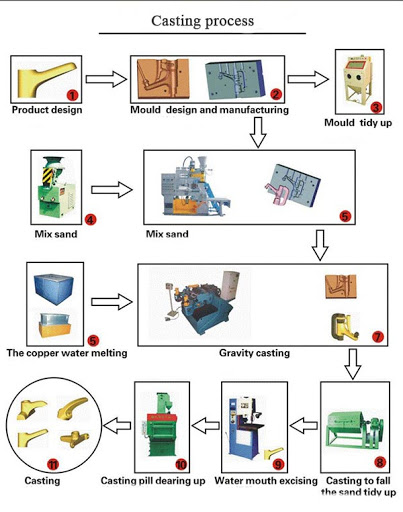 faucet manufacturing process