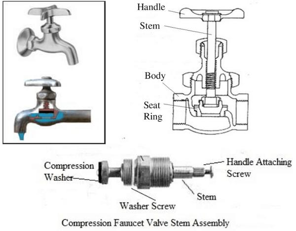 Compression valve faucet